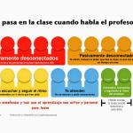 Documento: ¿Qué pasa en la clase cuando habla el profesor?