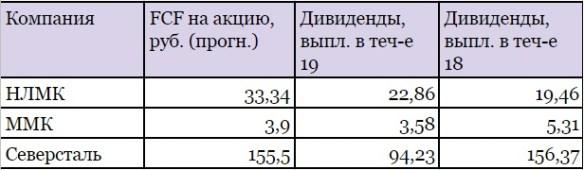Металлурги платят дивиденды в кредит (ММК, НЛМК, Северсталь)