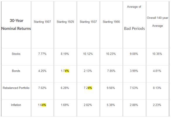 Почему американцы живут на 4% своего портфеля ежегодно