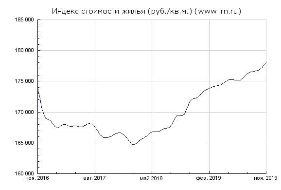 О ценах на квартиры в Москве и комментарий на видео С. Смирнова