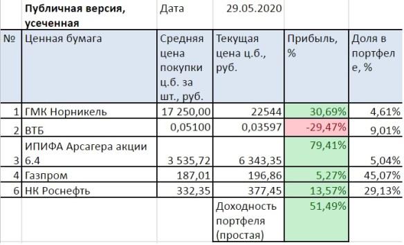 Портфель на ИИС. Май 2020