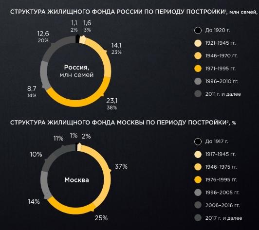Интересные картинки о строительстве жилья в РФ в начале 2020