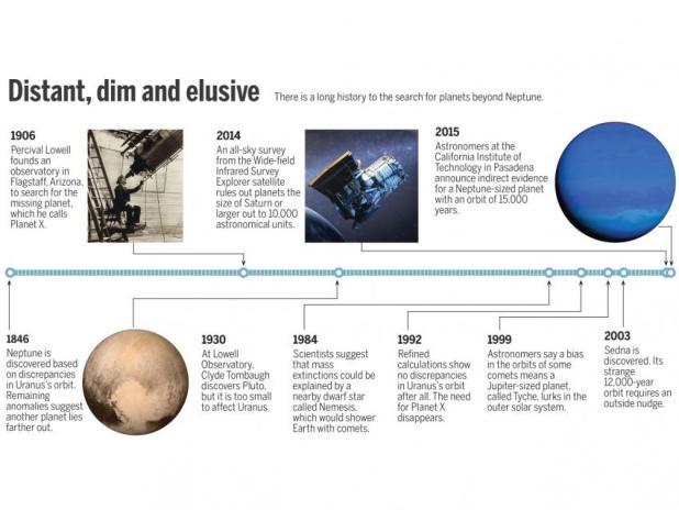 Timeline_Planet X_Final