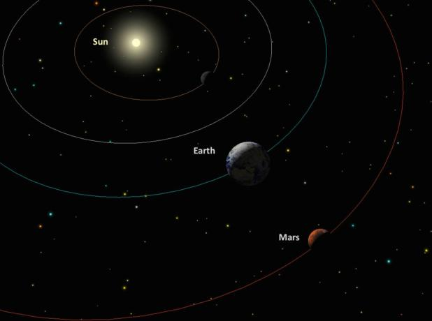 An illustration shows the sun, Earth, and Mars during opposition. SKYCHART BY A. FAZEKAS, SKYSAFARI