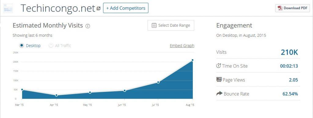 Nombre des visiteurs TechinCongo.net