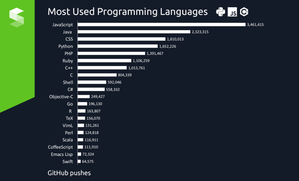 langage de programmation populaire 1024x619 Quel langage de Programmation apprendre en premier - Voici comment choisir