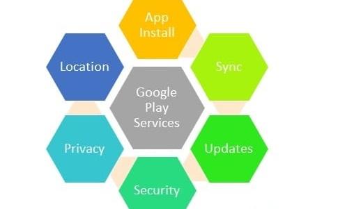 Google Play Services 1 C'est quoi les Services Google Play ? Pourquoi vous en avez besoin ?