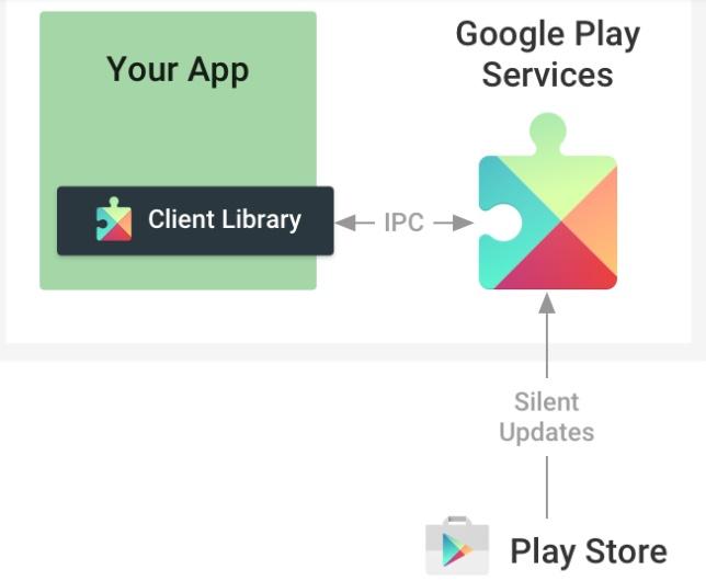 que font les services google play C'est quoi les Services Google Play ? Pourquoi vous en avez besoin ?