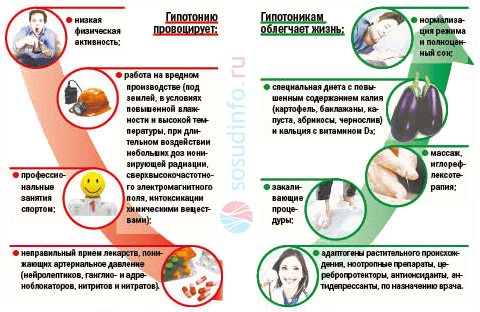 54564465454 - Low blood pressure hypotension signs of the cause of the neutralization of the pathology