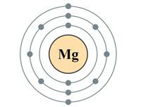 Магний и магний б6 в чем разница