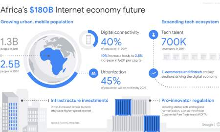infographic for the e-conomy Africa 2020 report by Google and IFC