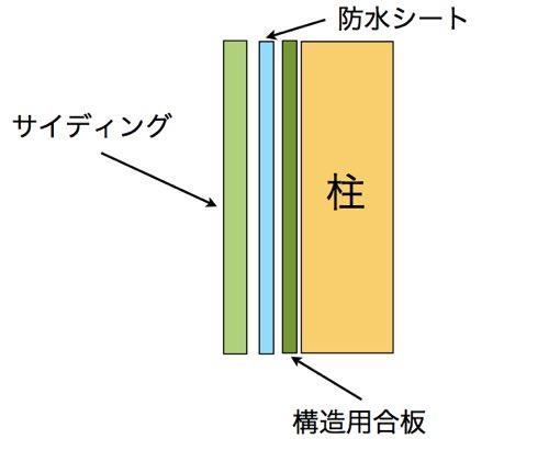 サイディング 直張り工法