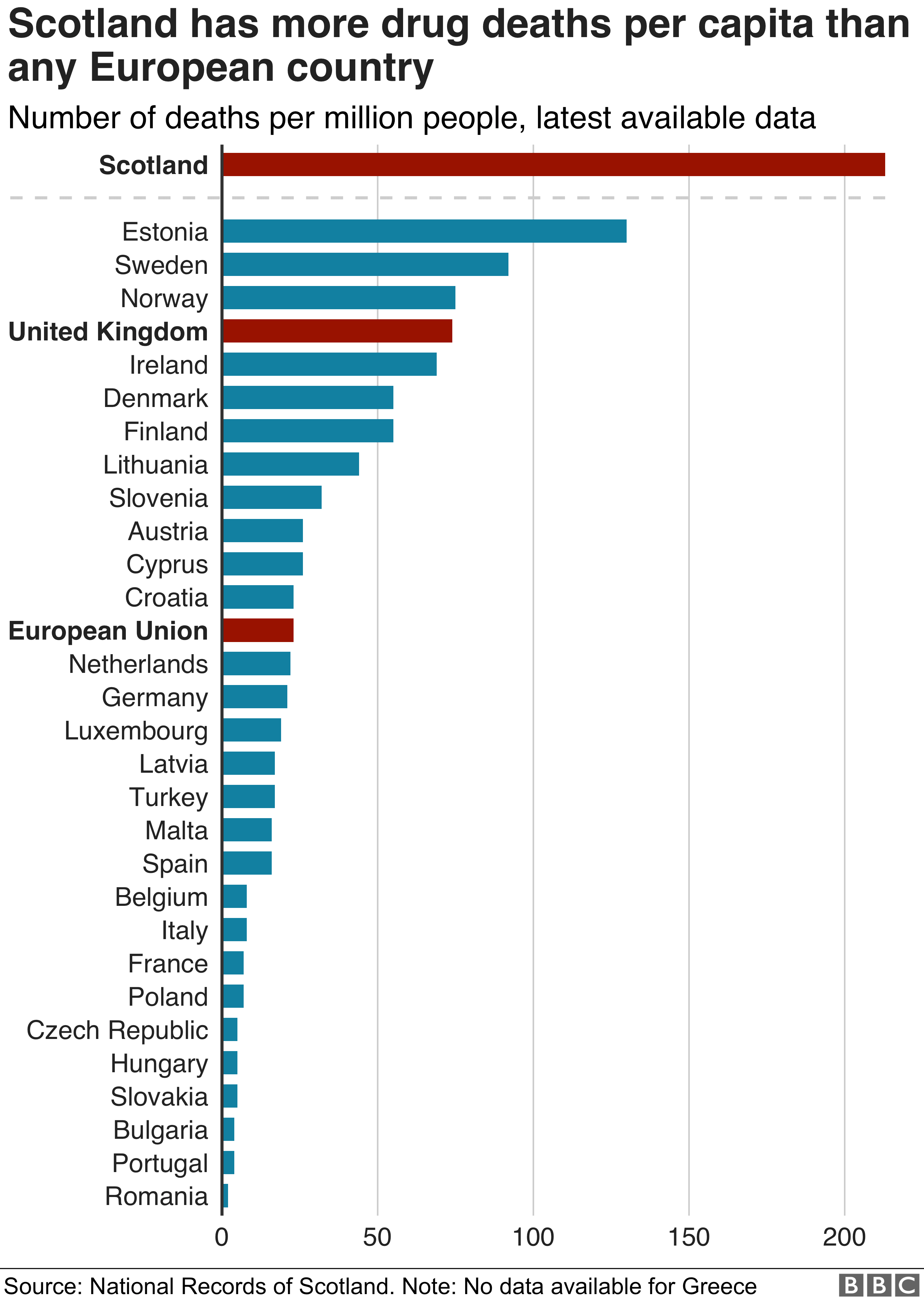 Scotland Has Highest Drug Rate In Eu Society S