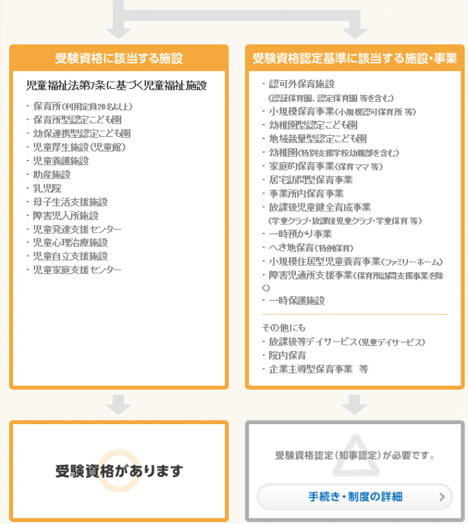 保育士試験の受験資格。中卒と高卒