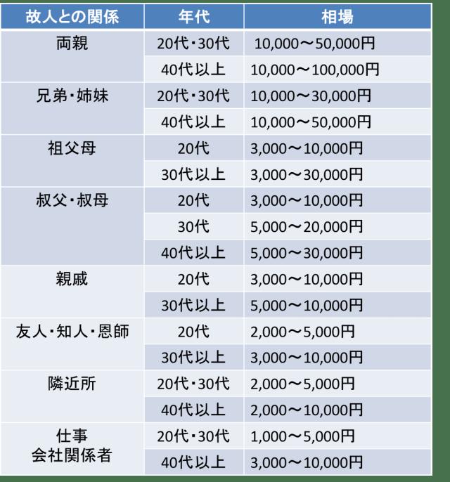 法事の香典相場 四十九日 関係性別一覧表