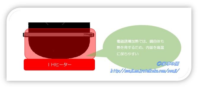 IH 釜 炊飯器