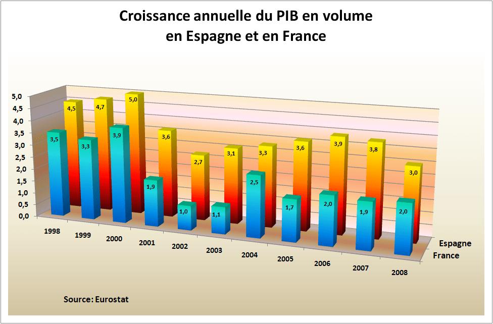 croissance-espagne-et-france-eurostat-png1209048946