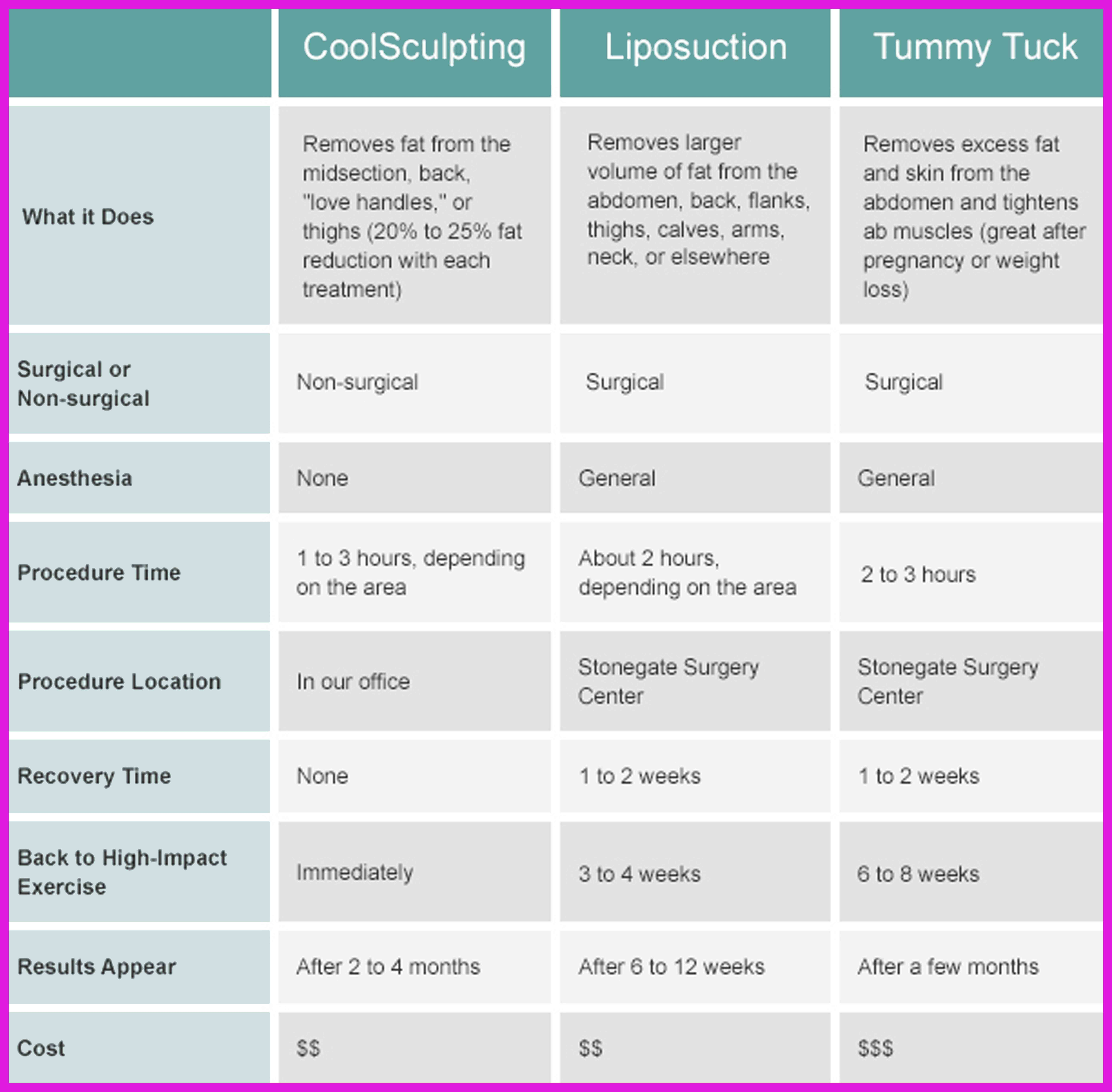 Lipo vs Tummytuck Vs Coolsculpting
