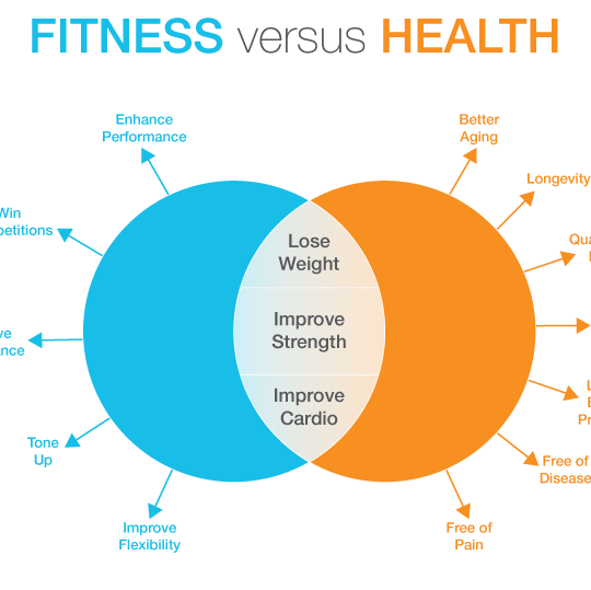 Health Benefits vs. Fitness Benefits, What Matters More?