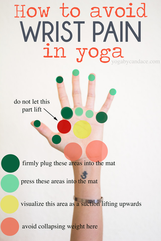 Have you ever gone through a flow class and came out with wrist pain? It's important to protect your wrists. Safety first in all poses. Try these important tips on the diagram first against the wall and then against the floor.