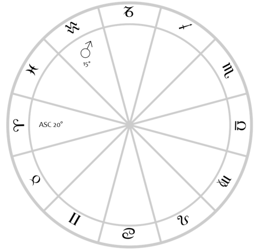 aspects mars in chart 1