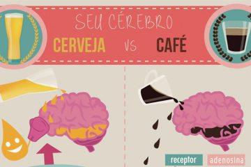 Café vs Cerveja
