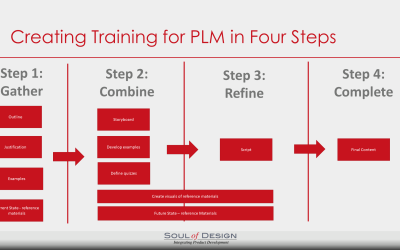 Training for PLM should not be an Afterthought