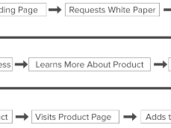Optimizing User Flows to Improve Your Outcomes