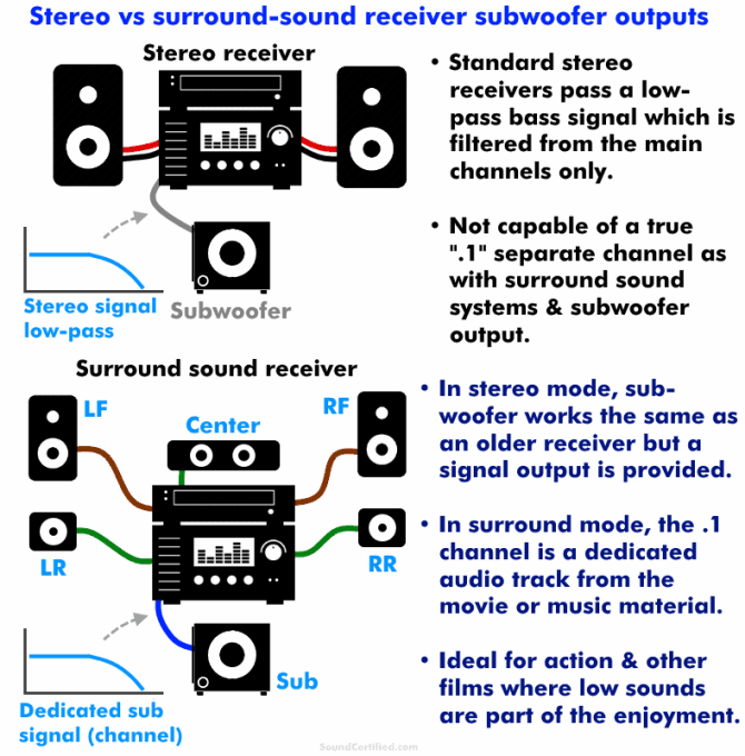 how to connect a subwoofer to an old amplifier or vintage