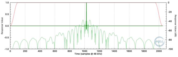 Linear-phase 2048 tap FIR filter impulse response. (fs = 48 kHz)
