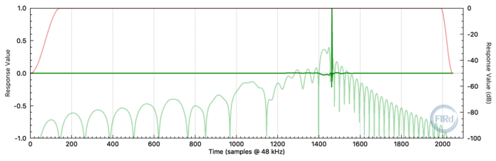 Mixed-phase 2048 tap FIR filter impulse response. (fs = 48 kHz)