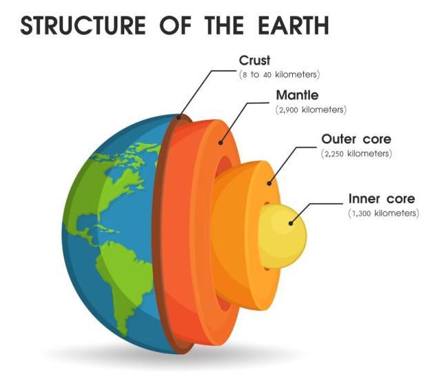 structura interna terra