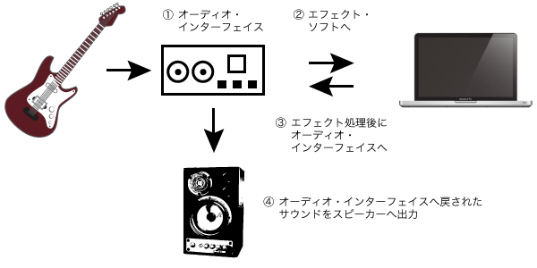 effector_signal_pass_guitar_pc
