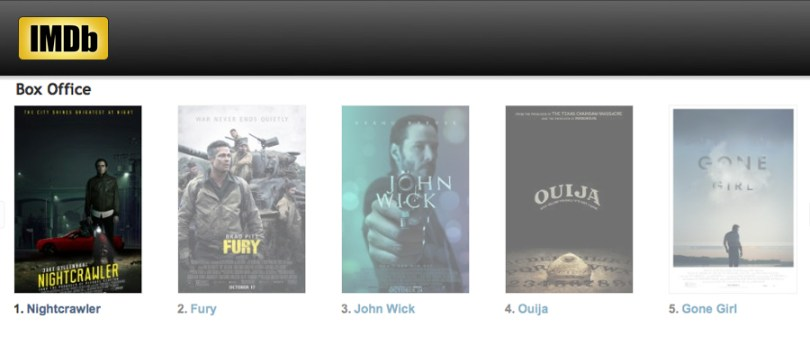 Nightcrawler Peaks At No. 1 In Theaters!