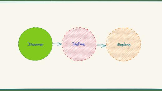design thinking flow