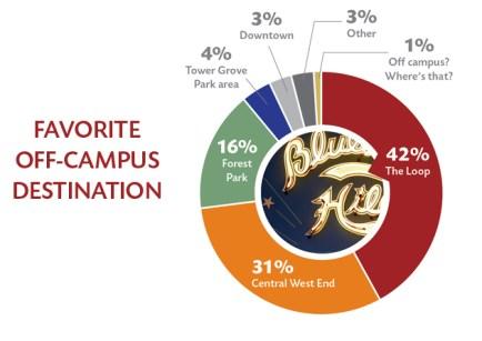 WU-Senior-Survey-off-campus-spot