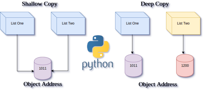 Python List Copy