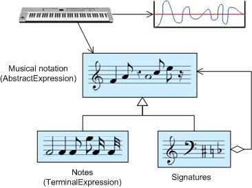 Example of Interpreter