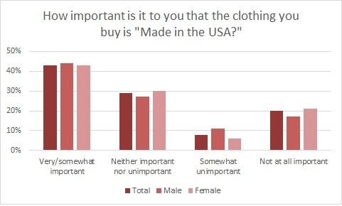 Cotton Inc. Made in USA Graph