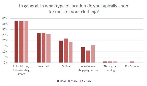 Cotton Inc Survey