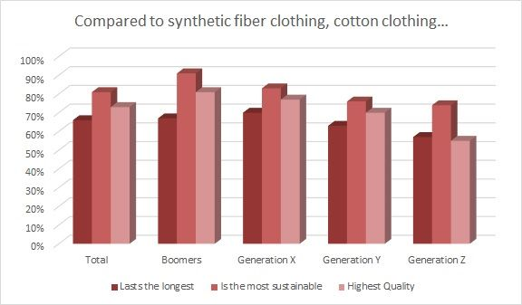 Natural fibers like cotton can help the planet's oceans.