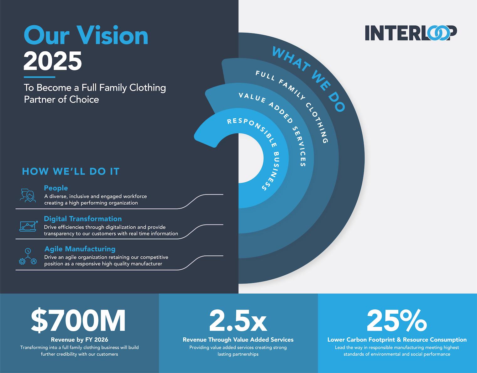 Interloop's Vision 2025