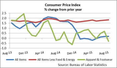 August2015CPI