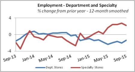 deptspecemploymentsep2015