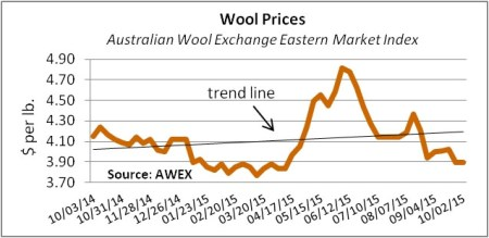 woolpriceindexSep2015
