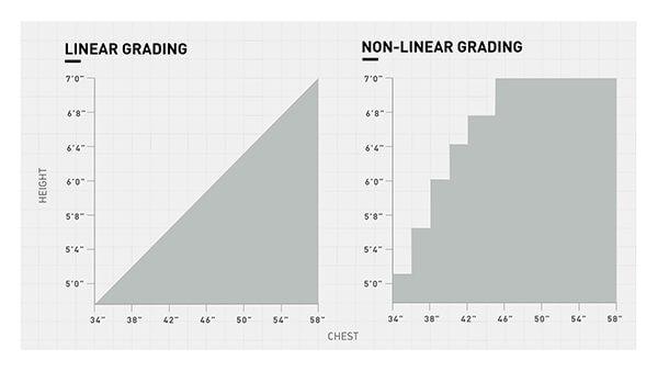 RFM sizing grading
