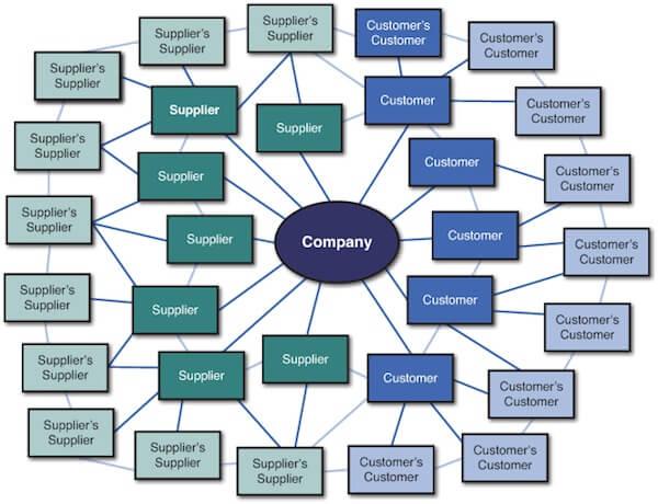 Supply Network Diagram