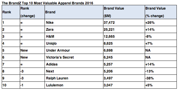 BrandZ Most Valuable Brands 2016