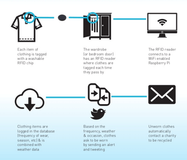 Internet of Clothes connected closet