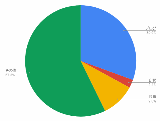 収入源ポートフォリオ2018